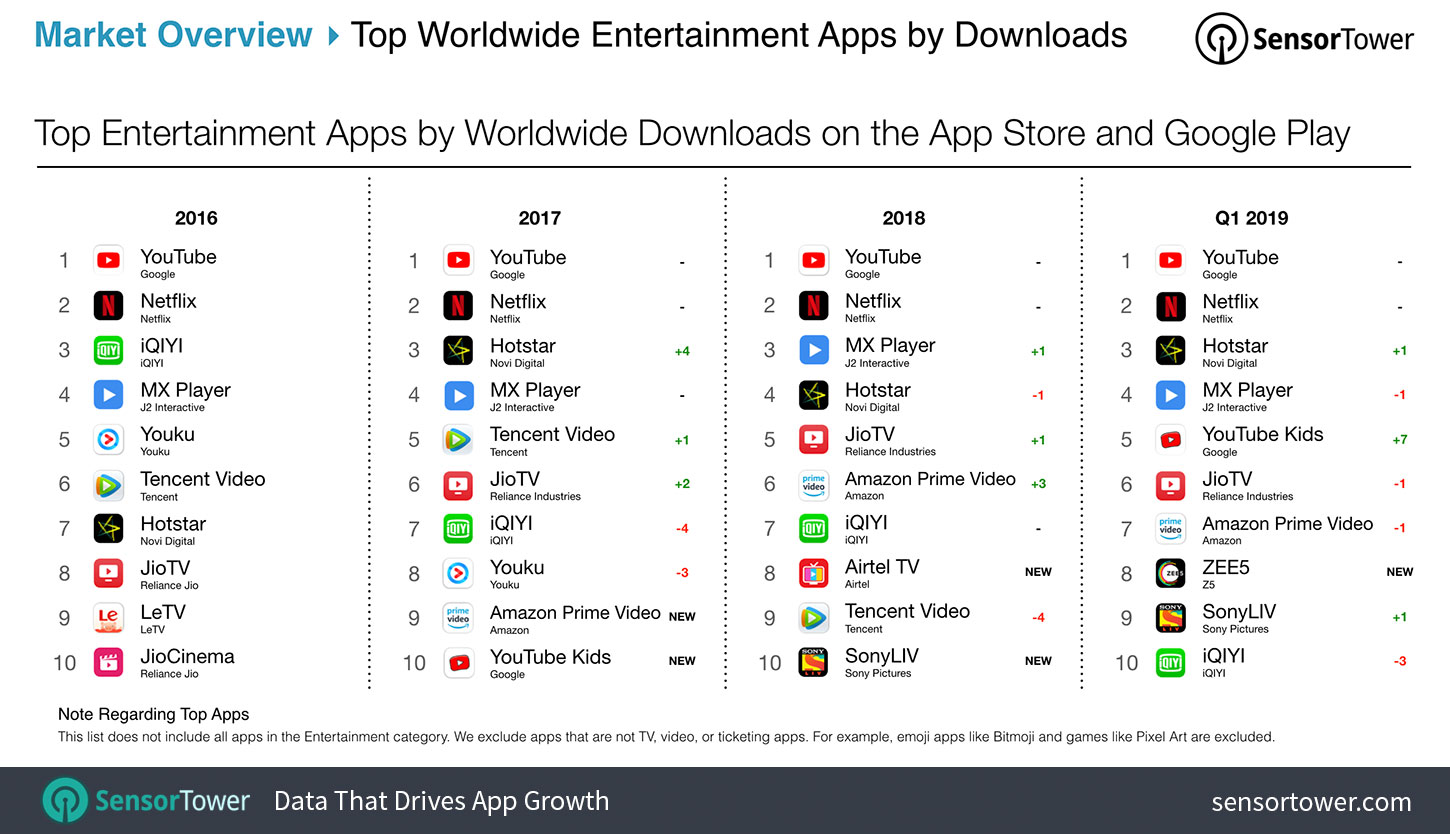Entertainment App Downloads Grew 18% In Q1 2019 To Nearly