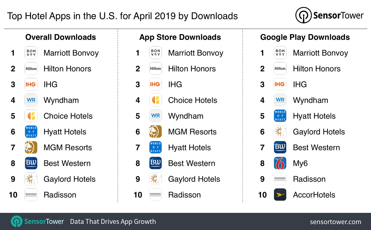 Top Hotel Apps in the U S  for April 2019 by Downloads - Internet