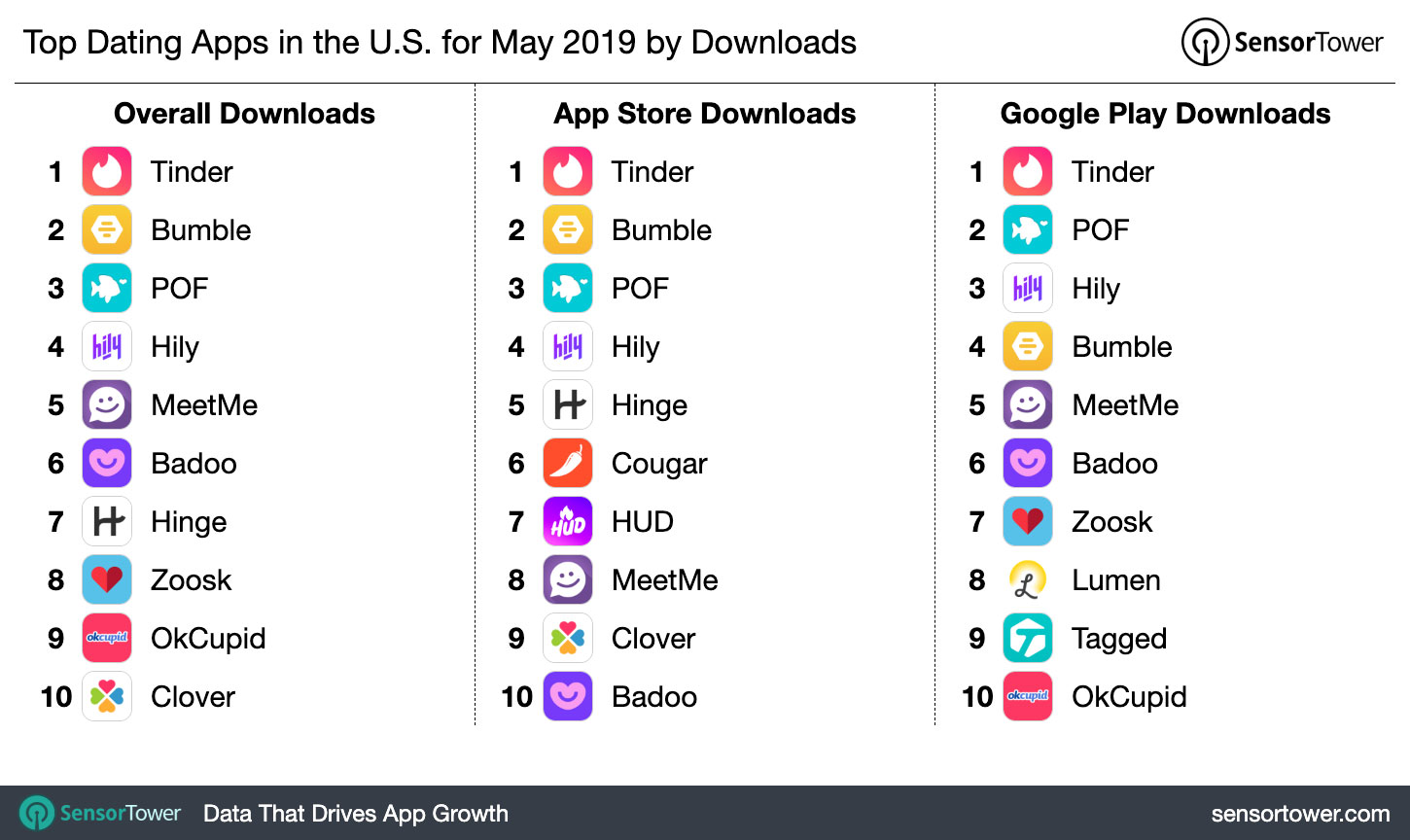 Top Dating Apps in the U S  for May 2019 by Downloads