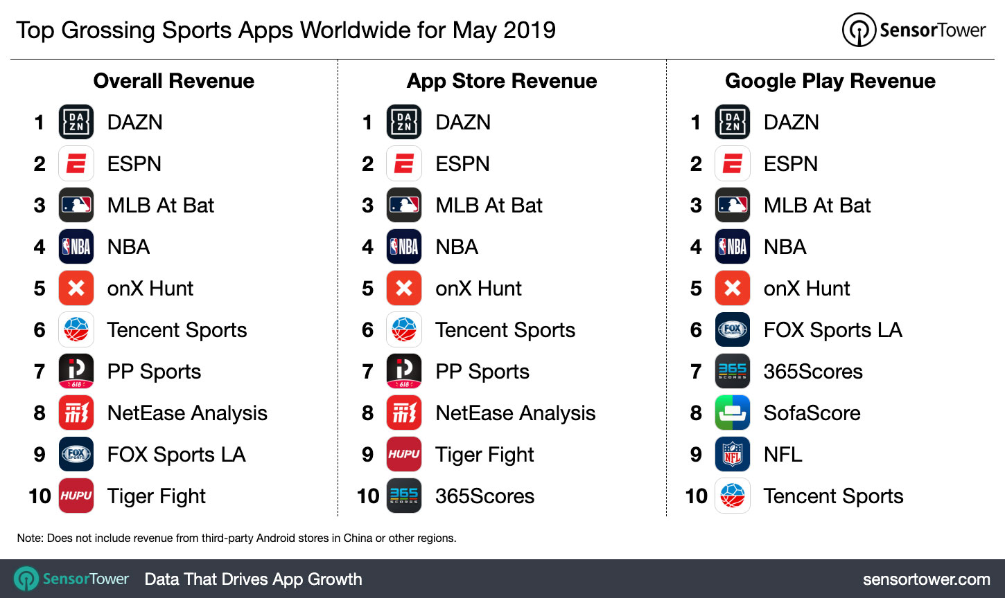 Top Grossing Sports Apps Worldwide For May 2019