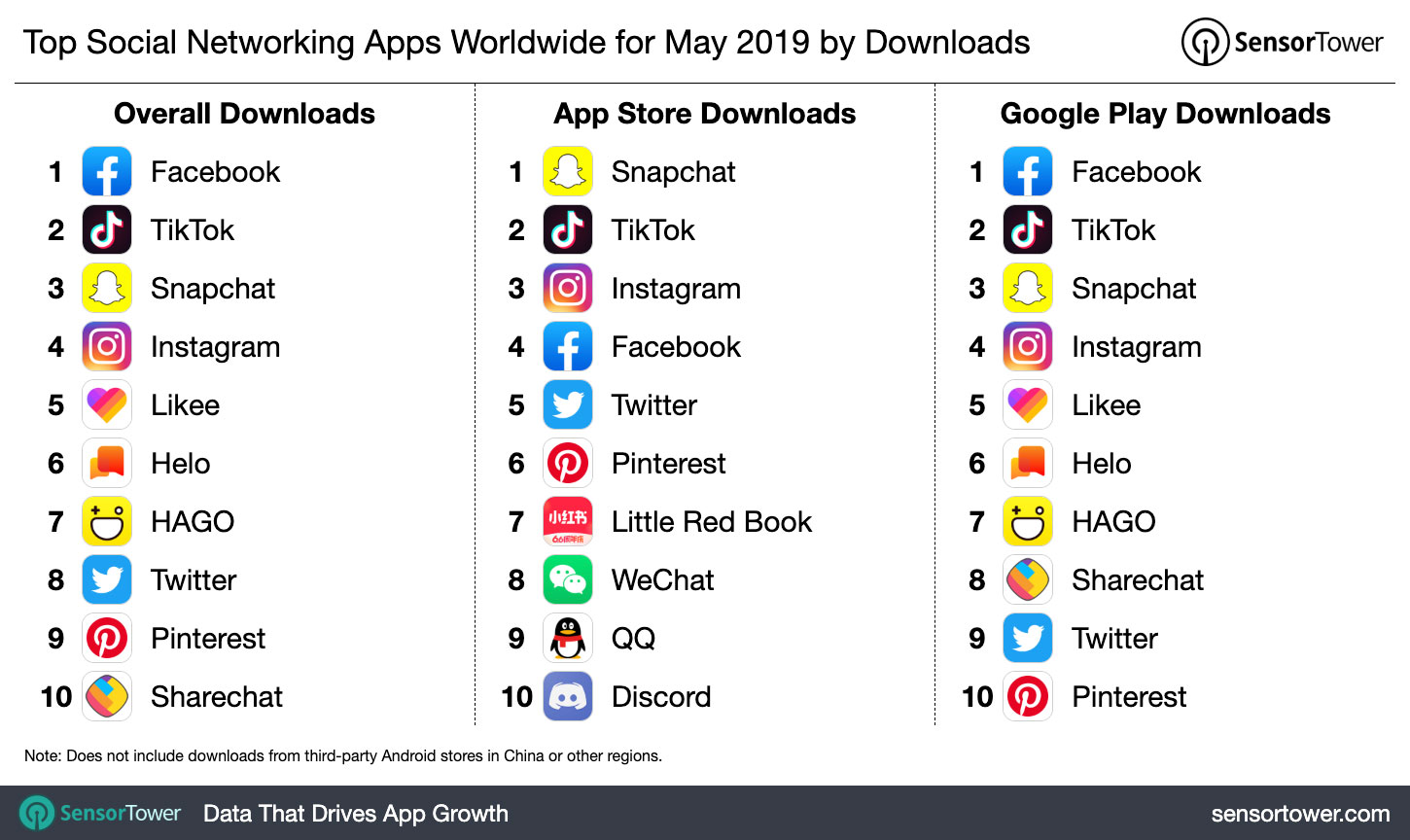 Top Social Networking Apps Worldwide for May 2019 by Downloads