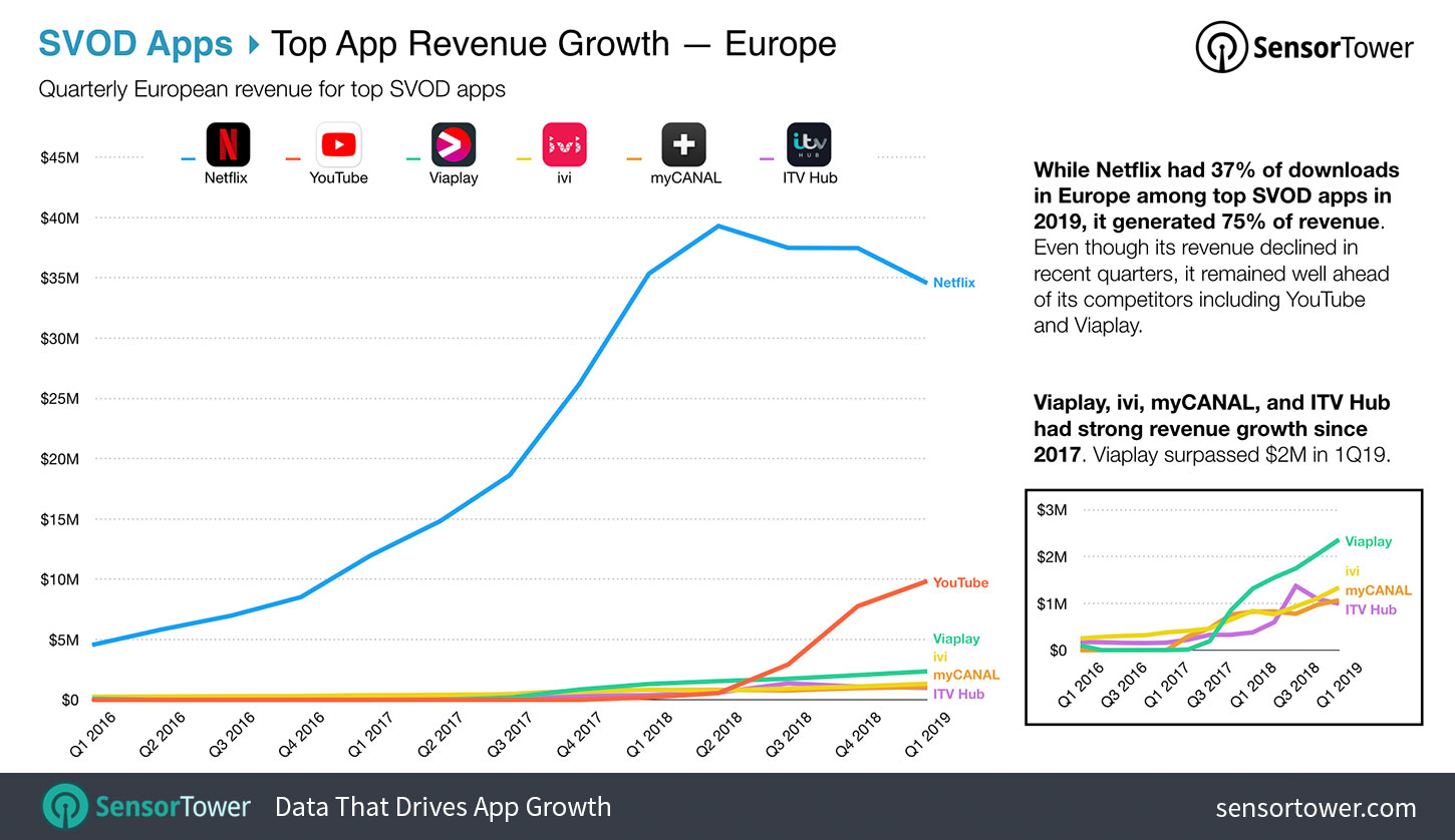 Top SVOD Apps by Revenue in the United States and Europe for