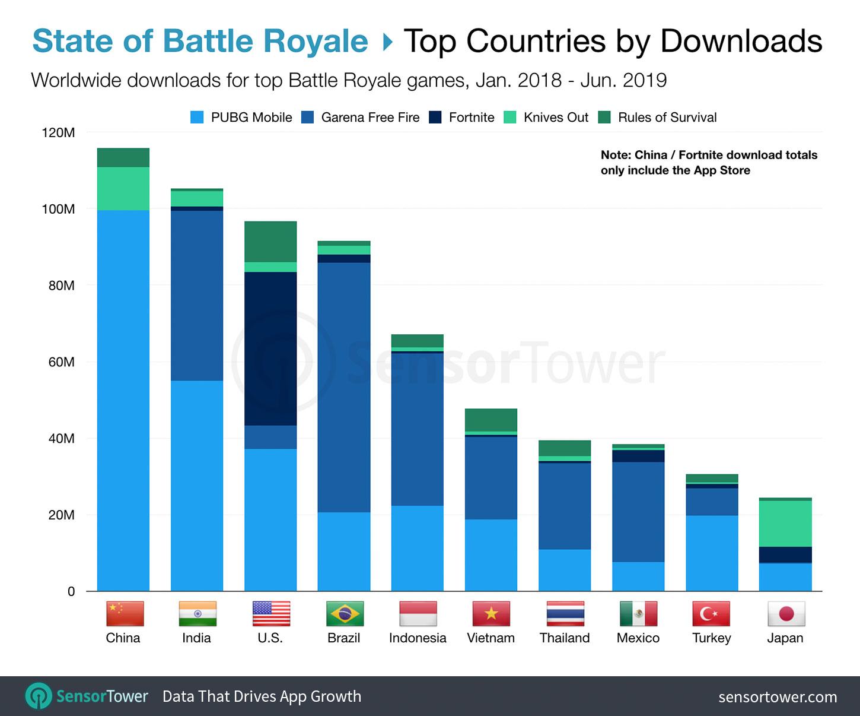 Principaux pays de Téléchargements pour les jeux Battle Royale du T1 2018 au T2 2019