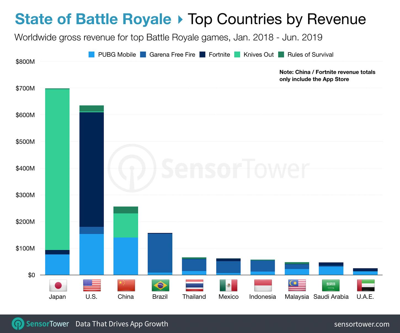 Principaux pays classés par le chiffre d'affaires mondial des Jeux Battle Royale du T1 2018 au T2 2019