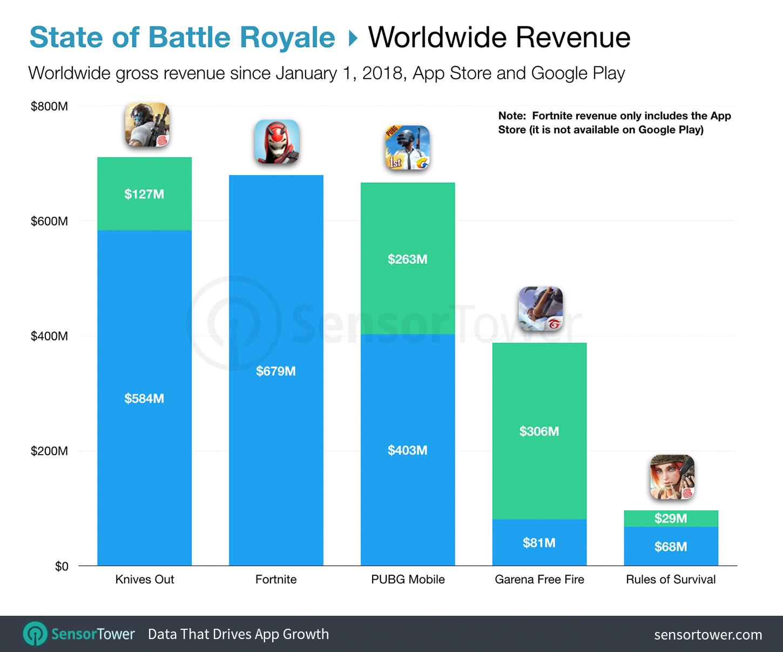 Meilleurs jeux Battle Royale par revenu mondial depuis janvier 2019 par App Store et Google Play