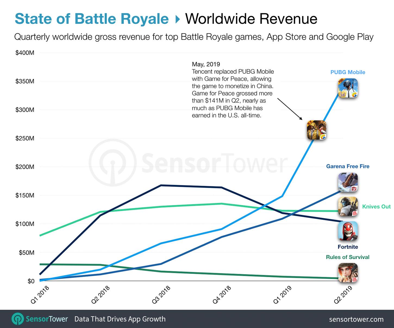 Classement des meilleurs jeux de Battle Royale dans le monde entier du premier trimestre 2018 au deuxième trimestre 2019