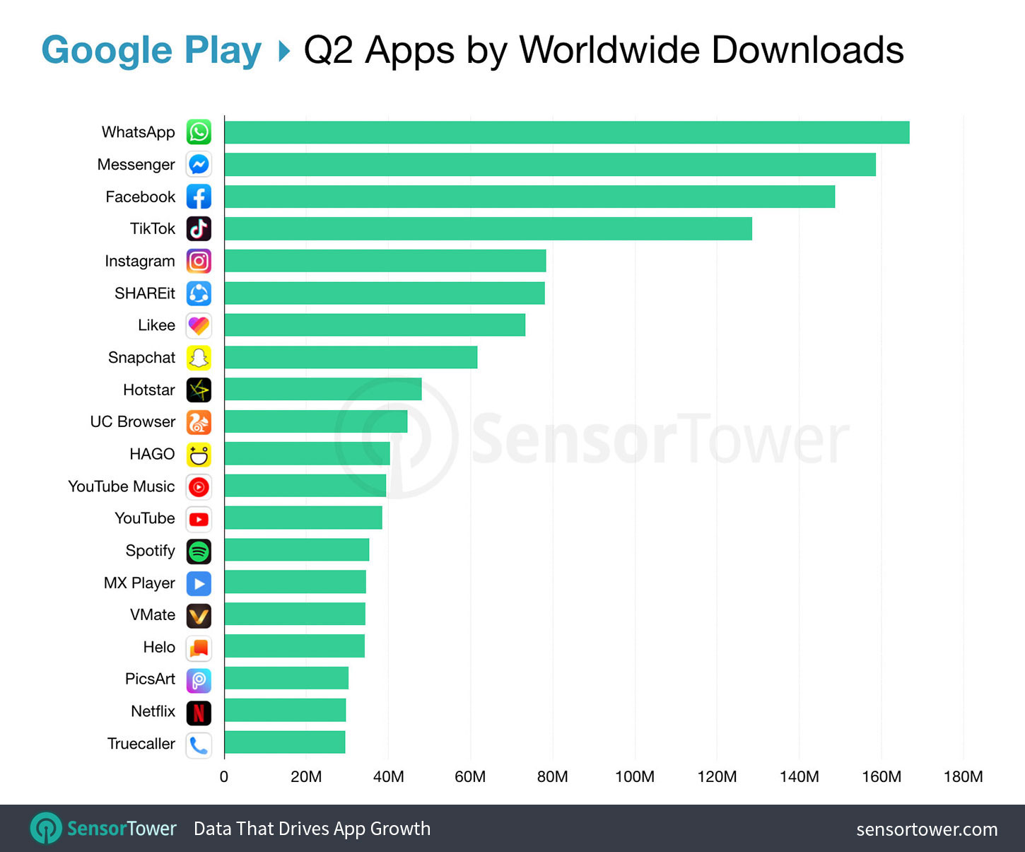 Top Google Play Apps Worldwide for Q2 2019