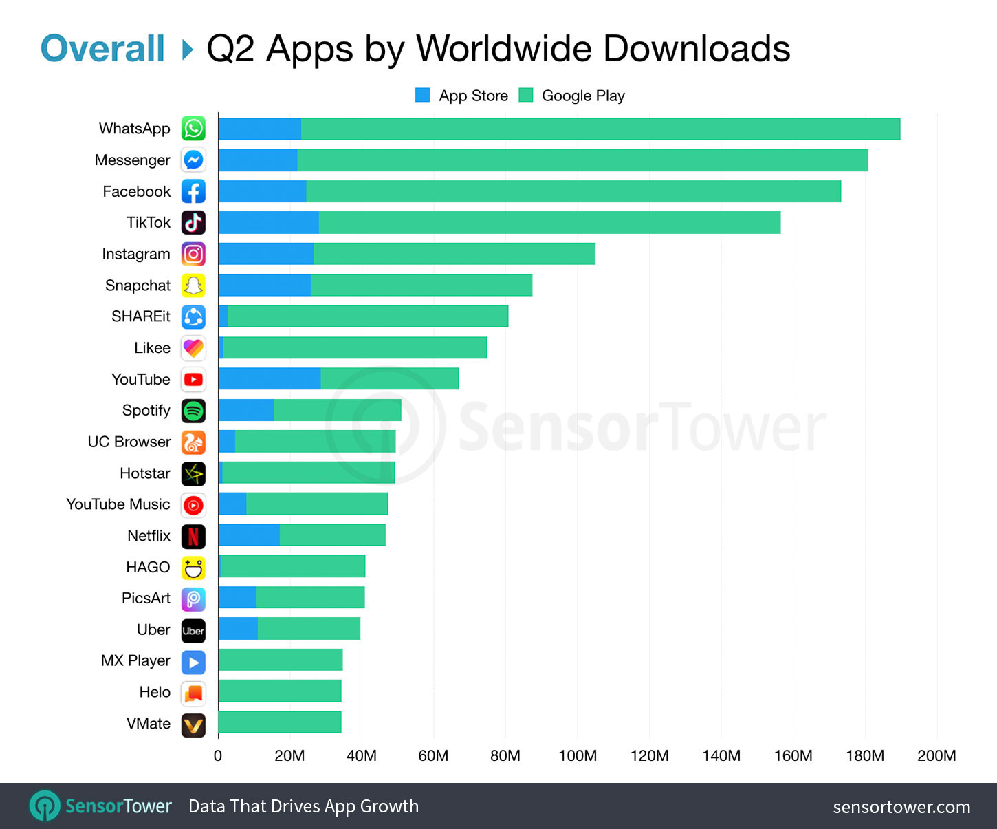 Top Apps Worldwide Overall for Q2 2019