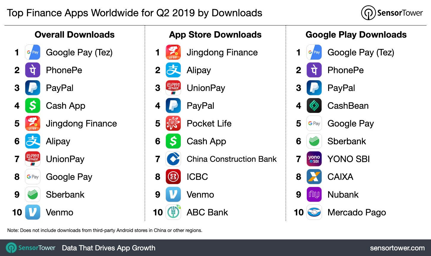 Top Finance Apps Worldwide for Q2 2019 by Downloads