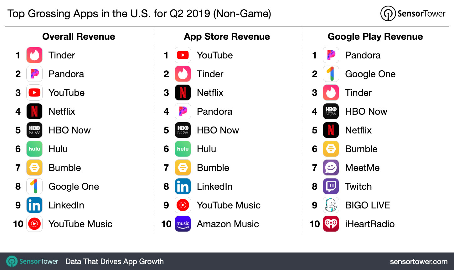Top Grossing Apps in the U S  for Q2 2019 - Internet & Technology News