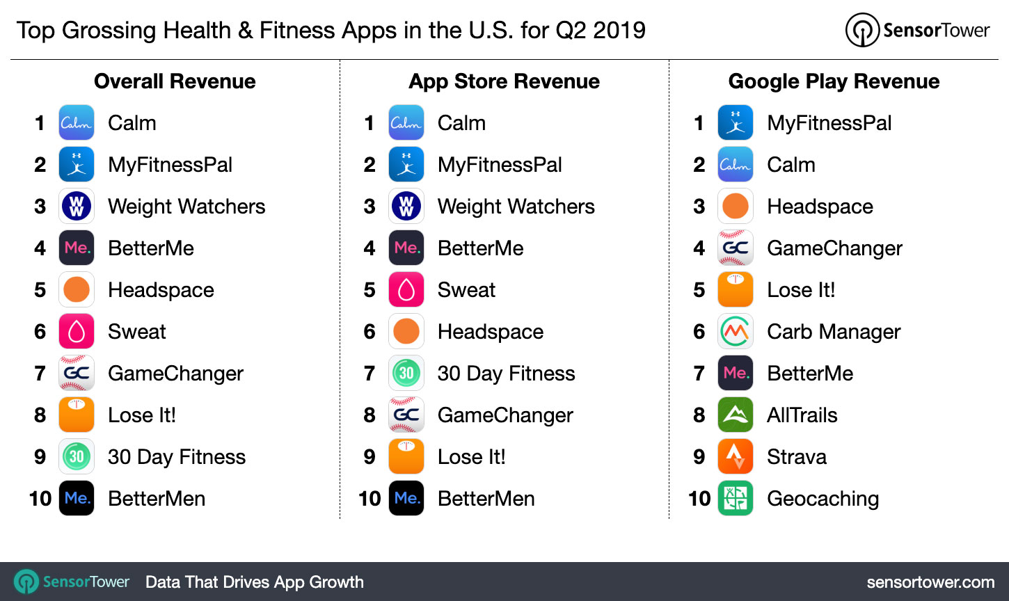 Top Grossing Health & Fitness Apps in the U S  for Q2 2019