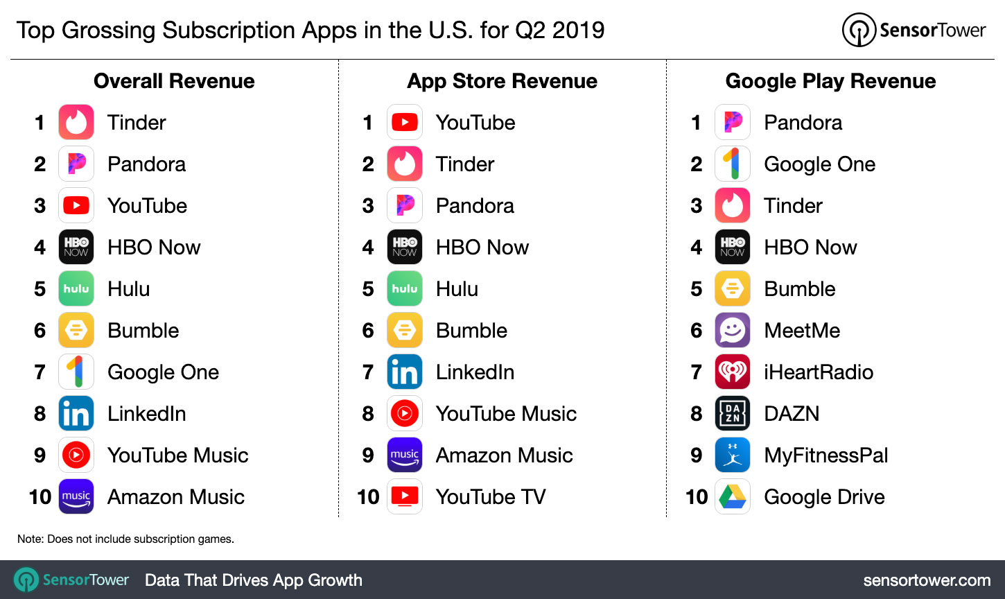 Top Grossing Subscription Apps in the U S  for Q2 2019