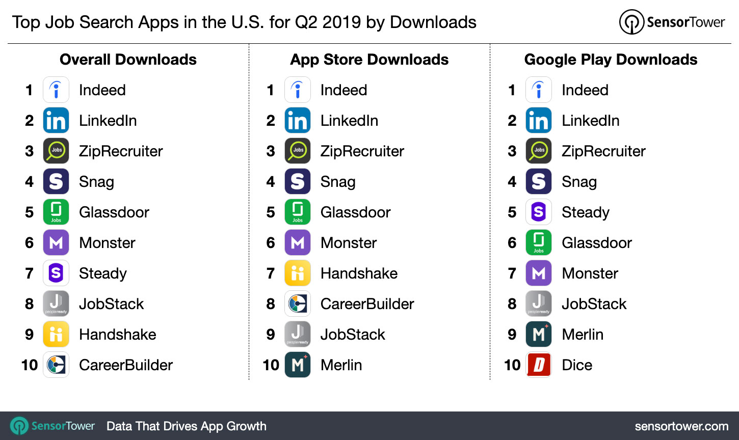 Top Job Search Apps in the U S  for Q2 2019 by Downloads