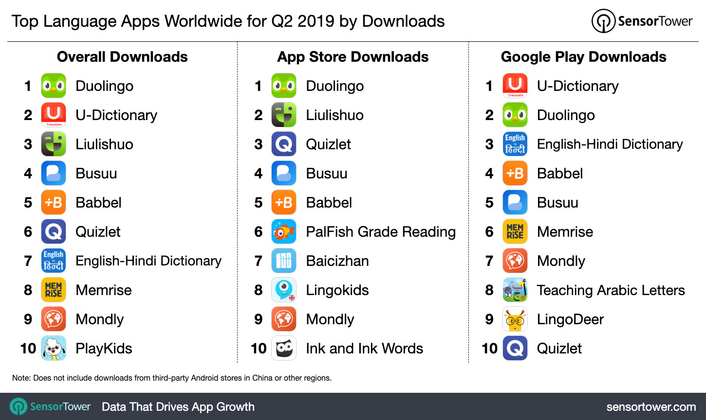 Top Language Apps Worldwide for Q2 2019 by Downloads