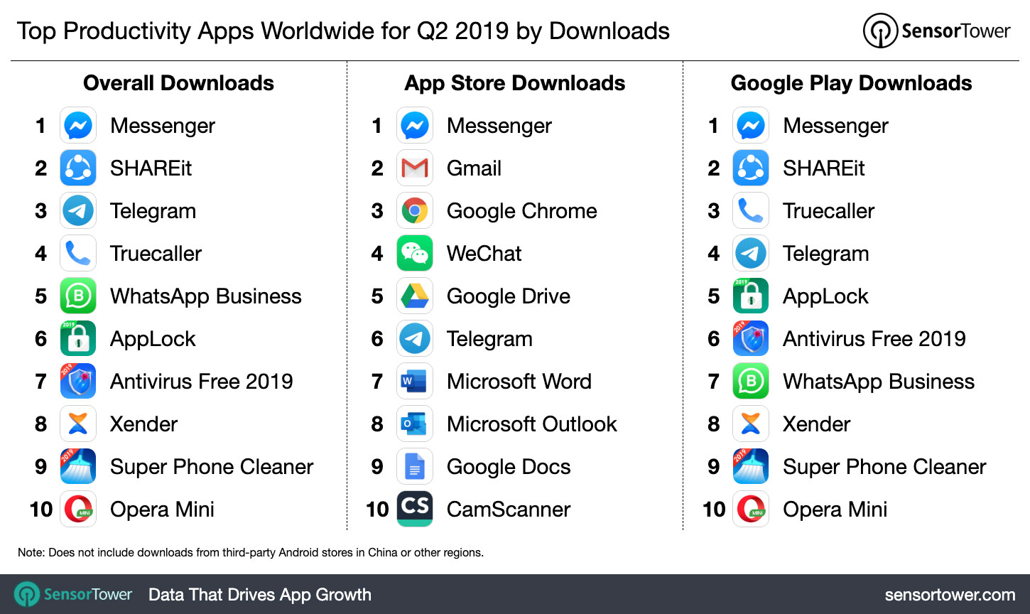 Top Productivity Apps Worldwide for Q2 2019 by Downloads