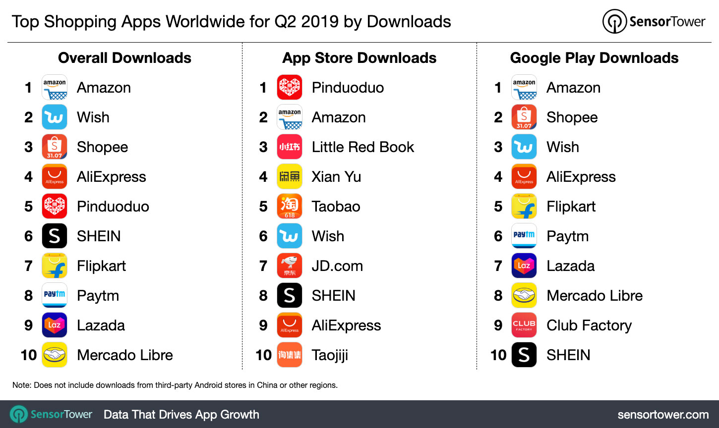 Top Shopping Apps Worldwide For Q2 2019 By Downloads Internet