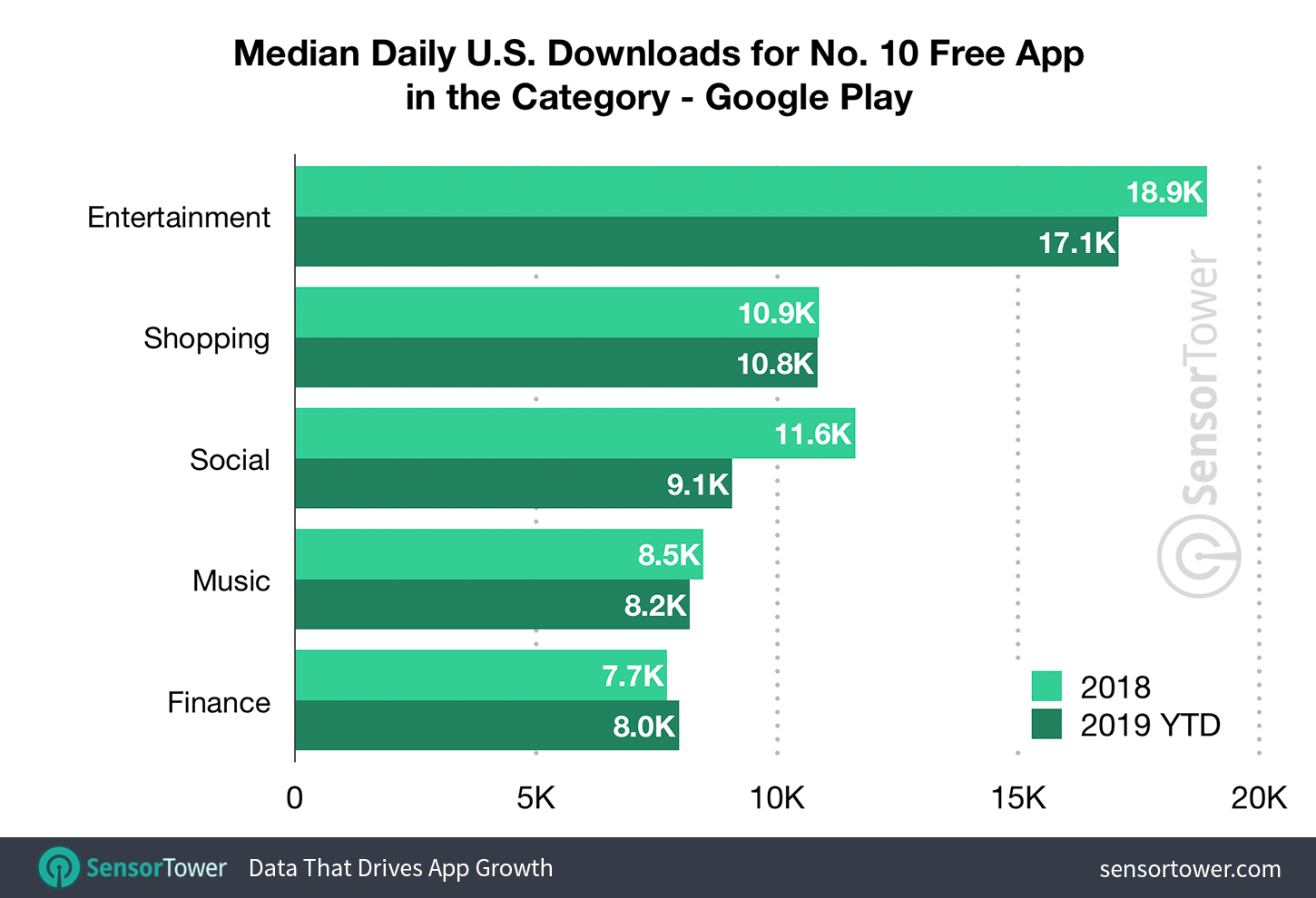 Median Downloads to Reach the Top 10 on the U.S. Google Play Store by Category - First-Half 2019