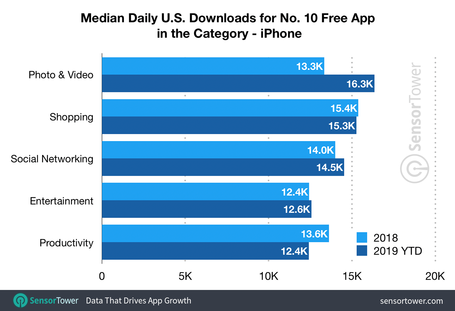 Median Downloads to Reach the Top 10 on the U.S. App Store by Category - First-Half 2019