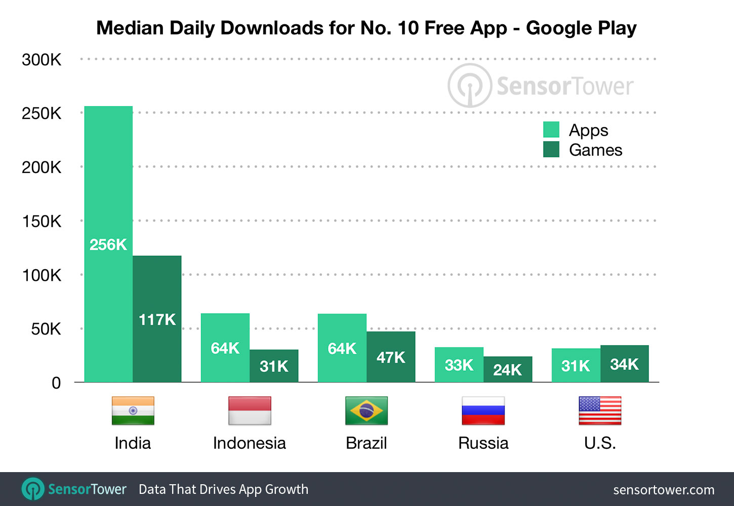 Median Downloads to Reach the Top 10 on the U.S. Google Play Store by Country - First-Half 2019