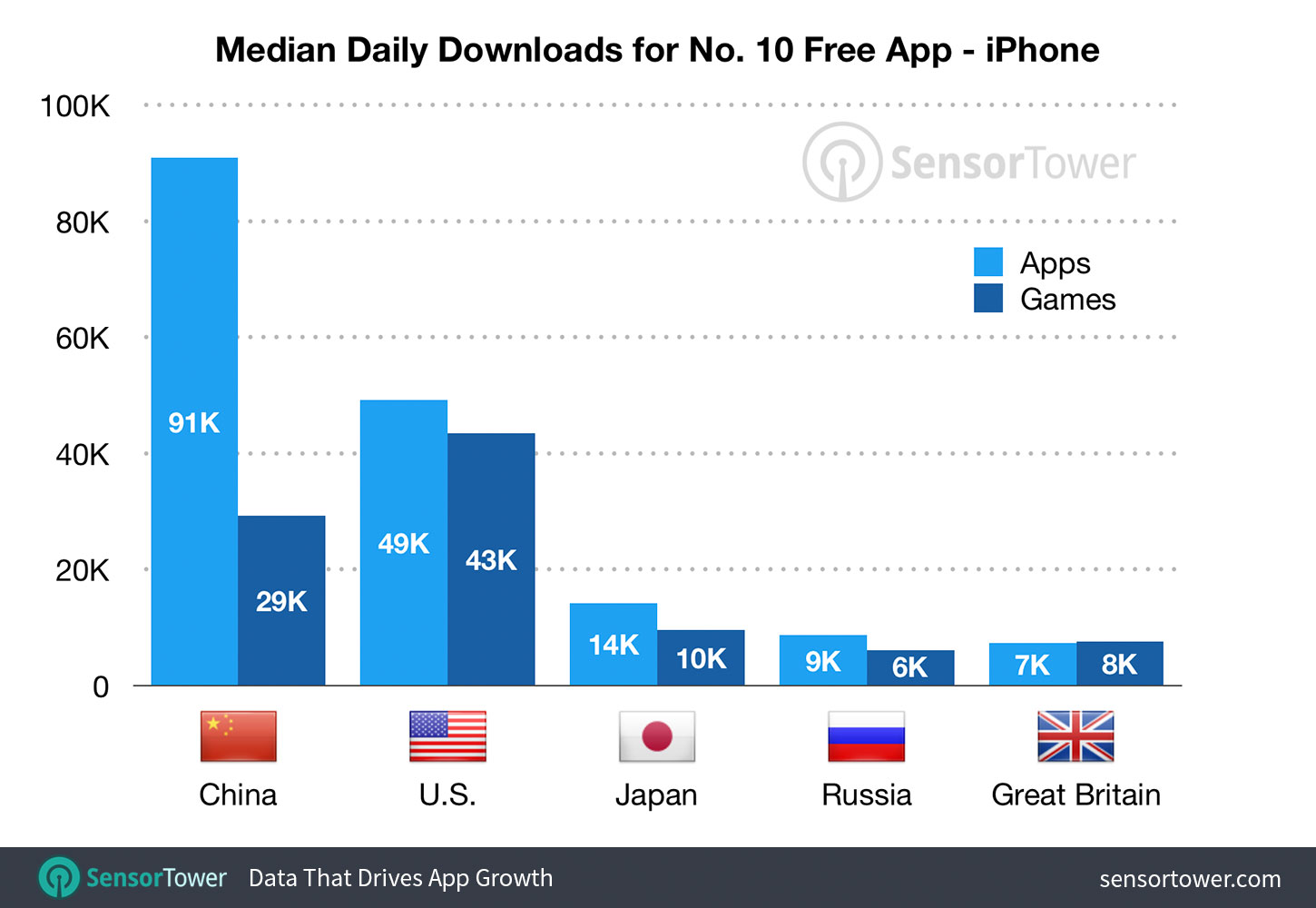 Median Downloads to Reach the Top 10 on the U.S. App Store by Country - First-Half 2019