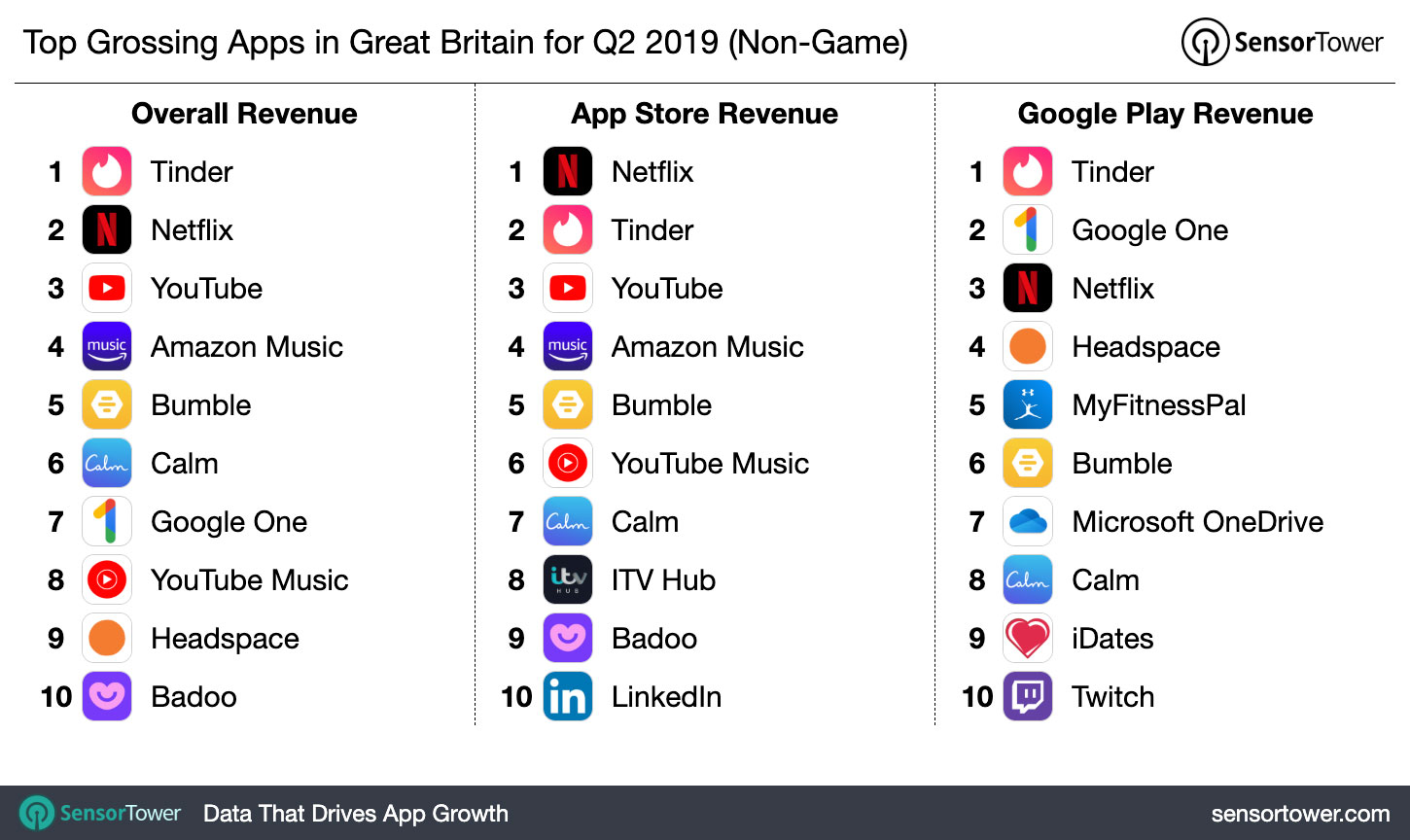 Top Grossing Apps in Great Britain for Q2 2019