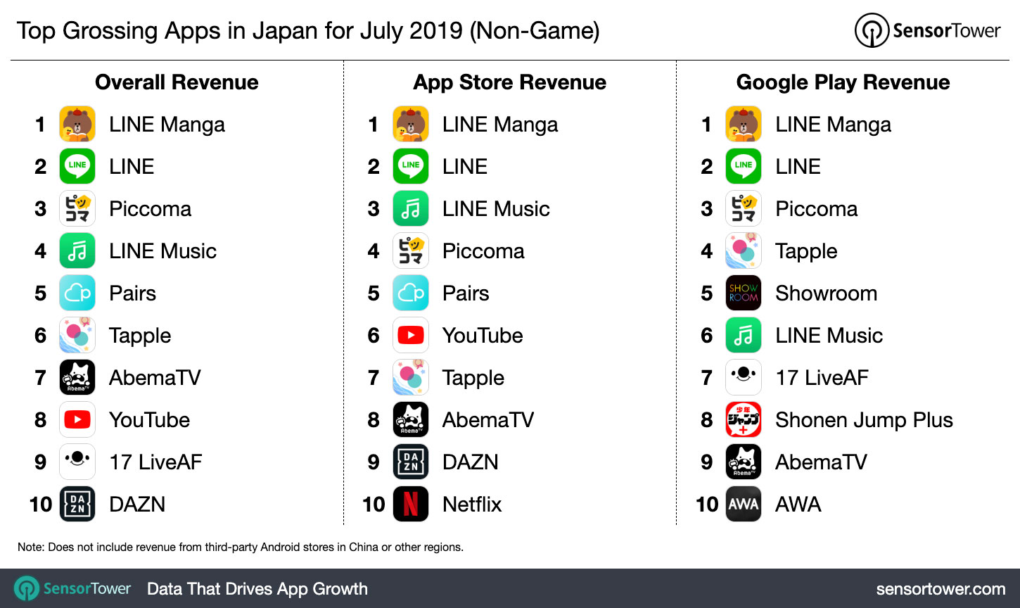 Top Grossing Apps in Japan for July 2019