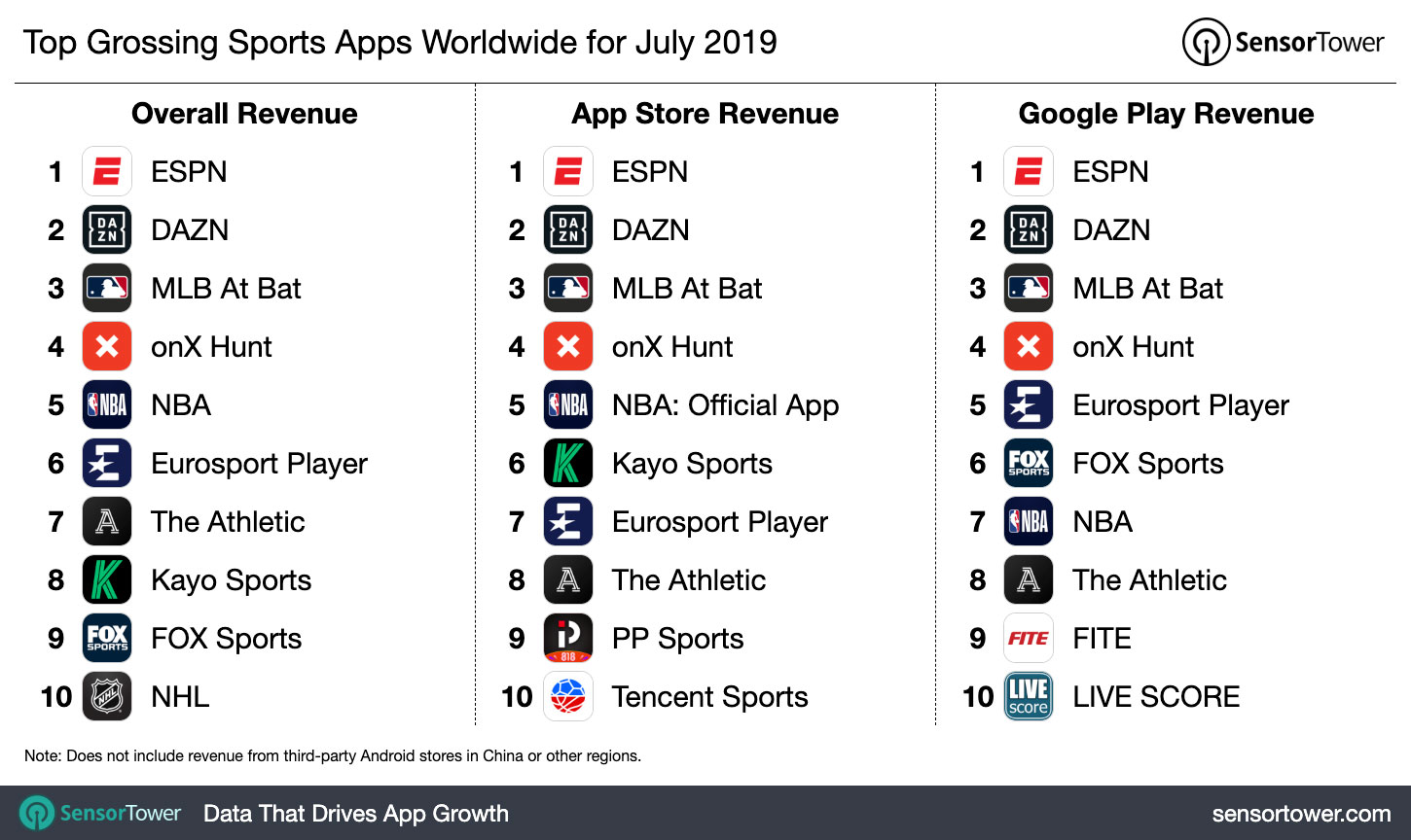 Top Grossing Sports Apps Worldwide for July 2019