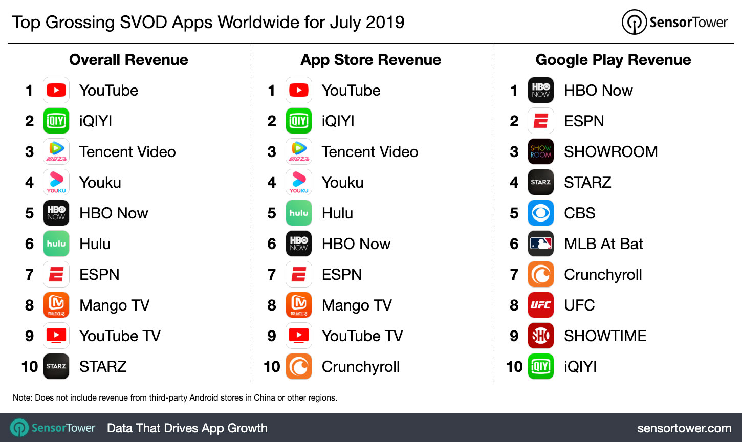"""Top Grossing SVOD Apps Worldwide for July 2019"