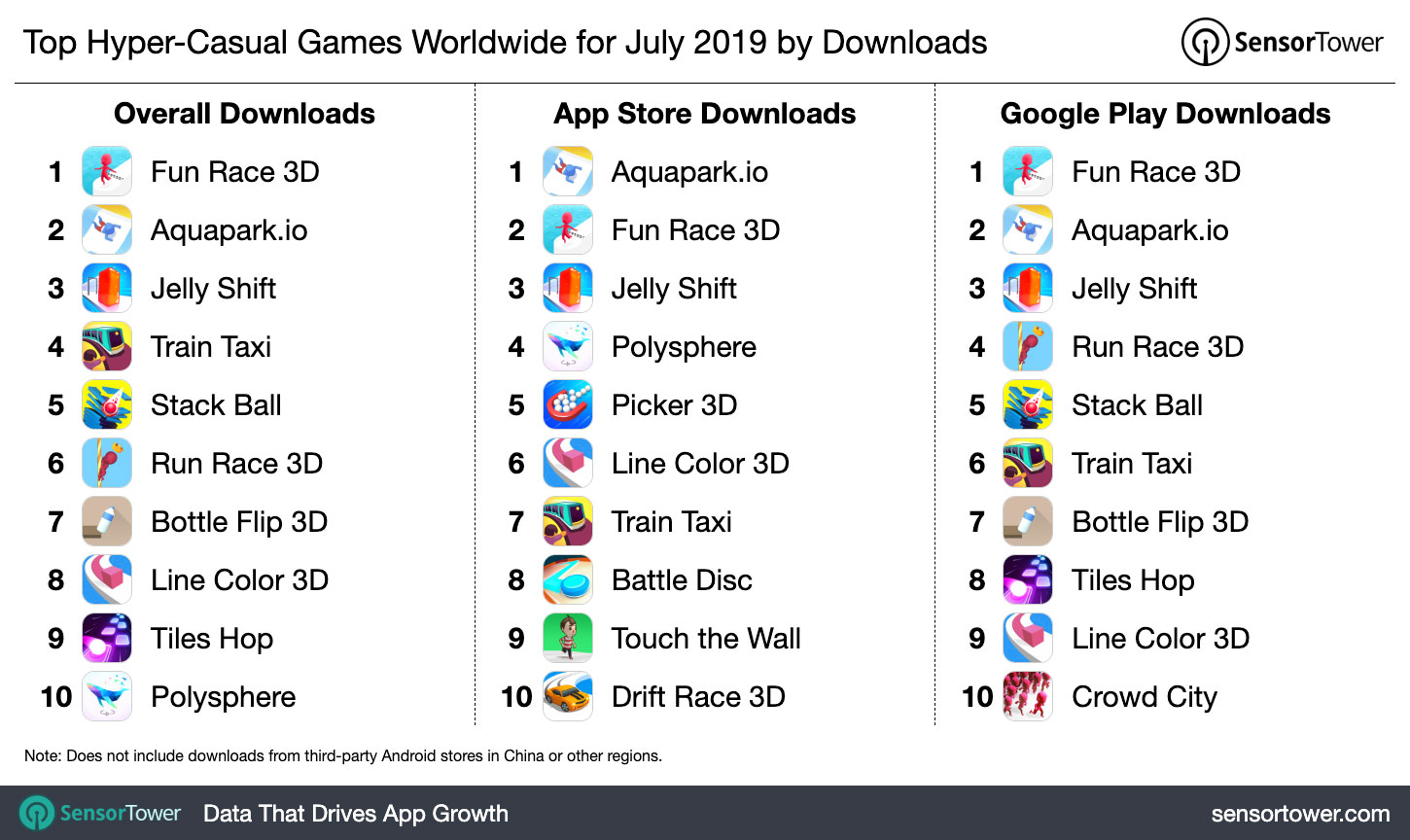 Top Hyper-Casual Games Worldwide for July 2019 by Downloads