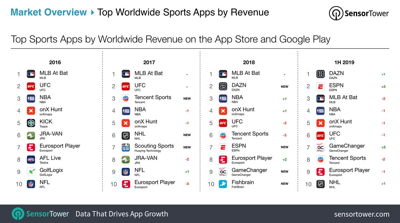 Worldwide Sport Apps Chart Rankings