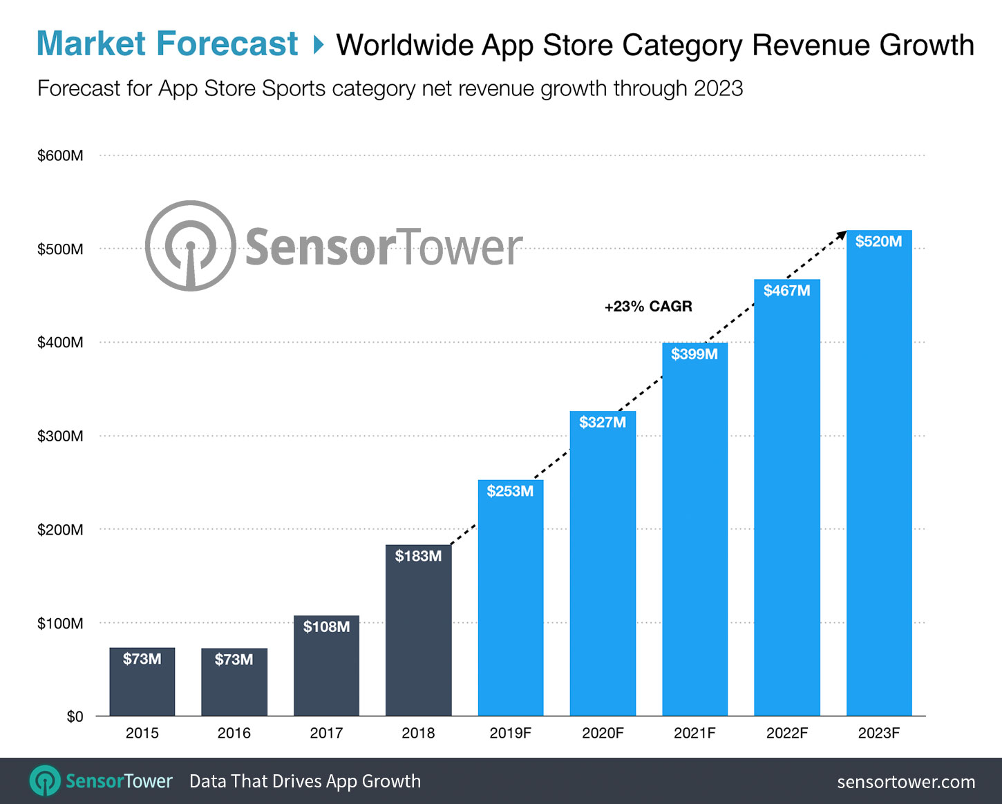 Worldwide Sports Revenue Growth Forecast Chart for the App Store