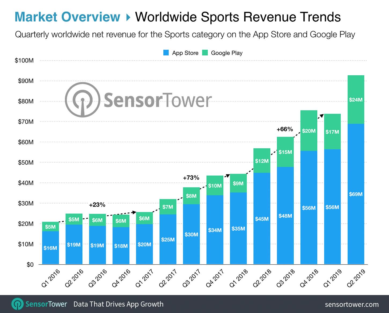Worldwide Sports Revenue Trends Chart