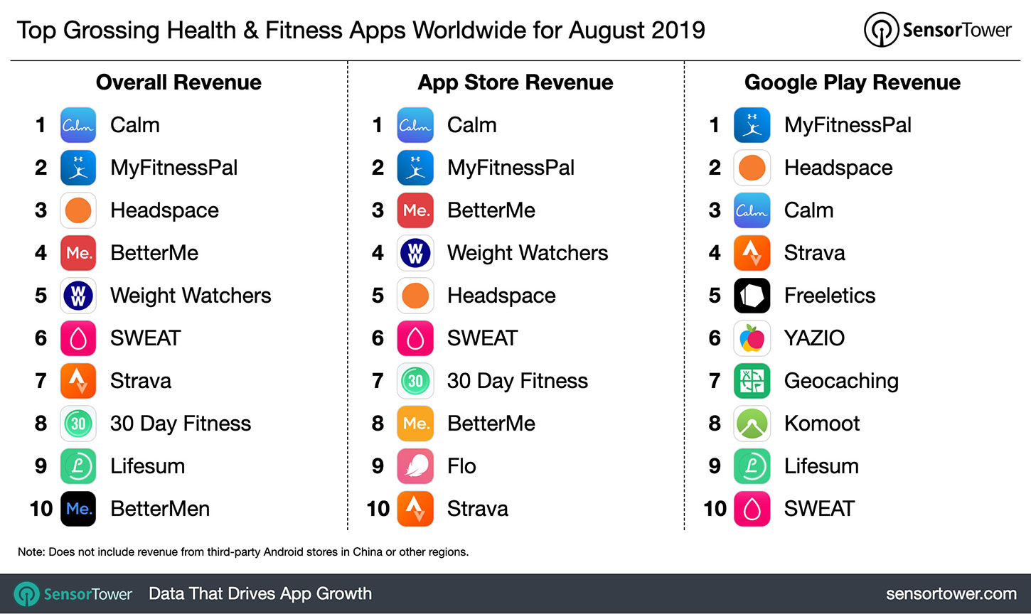 Top Grossing Health & Fitness Apps Worldwide for August 2019
