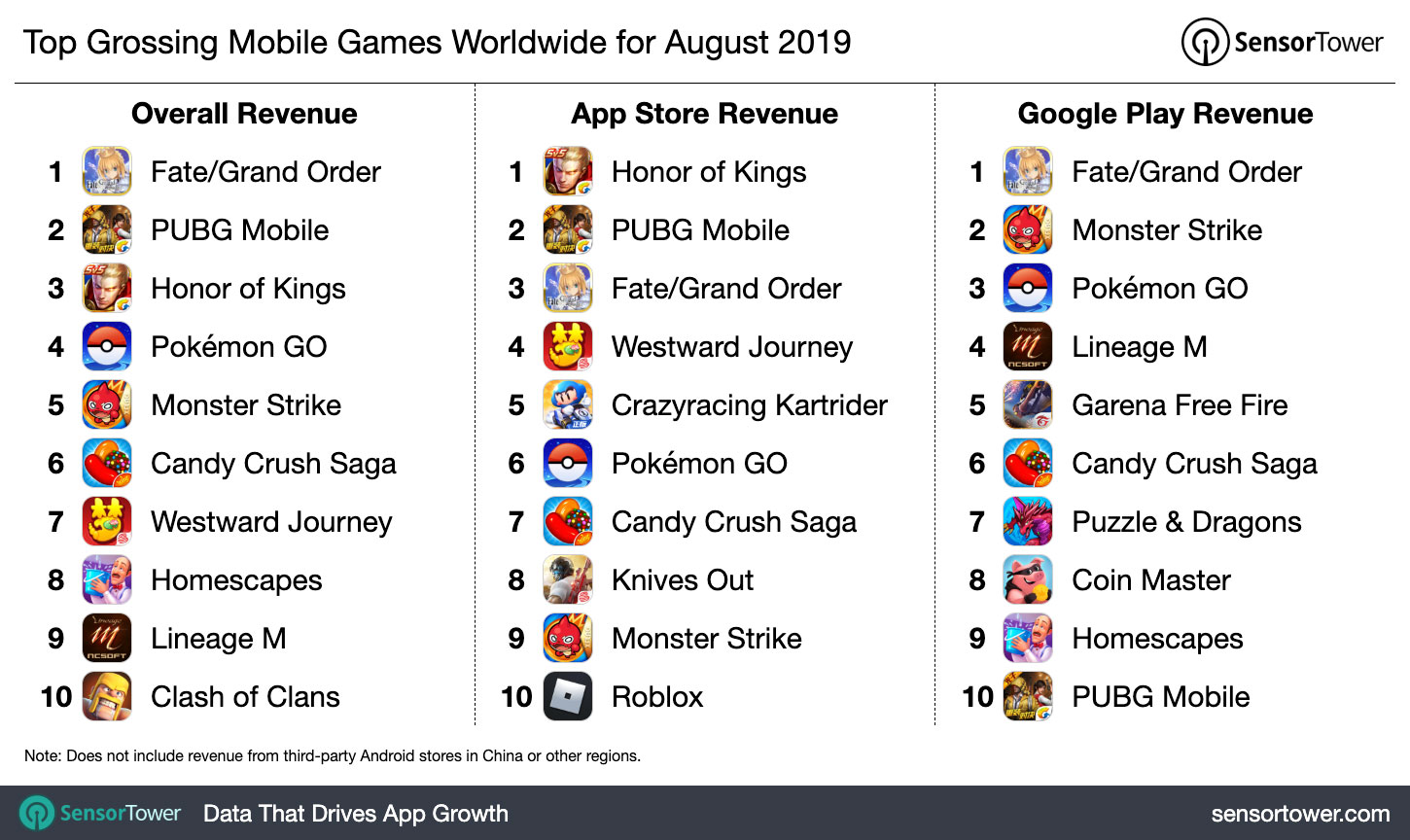Top Grossing Mobile Games Worldwide For August 2019 Internet