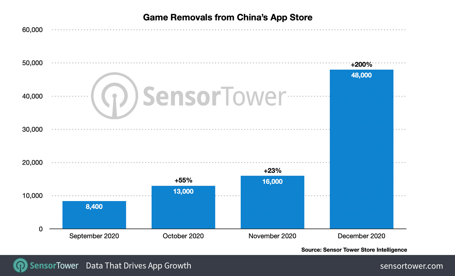 China App Store Game Removals