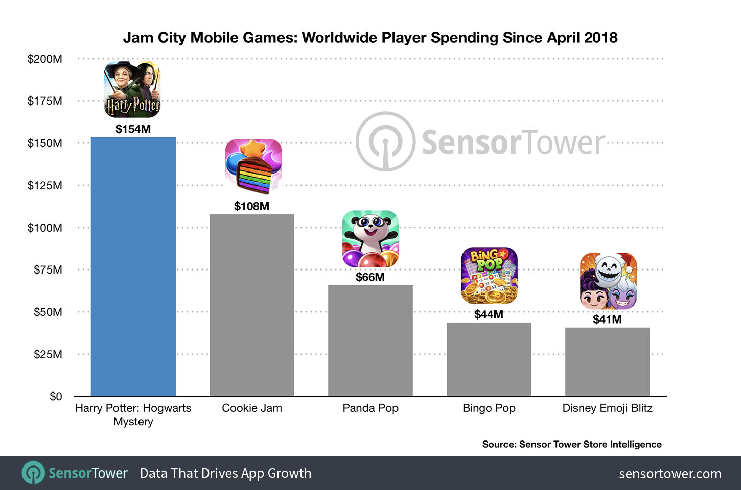 """""""Harry Potter: Hogwarts Mystery lifetime revenue compared to Jam City's other mobile games since 2018"""""""