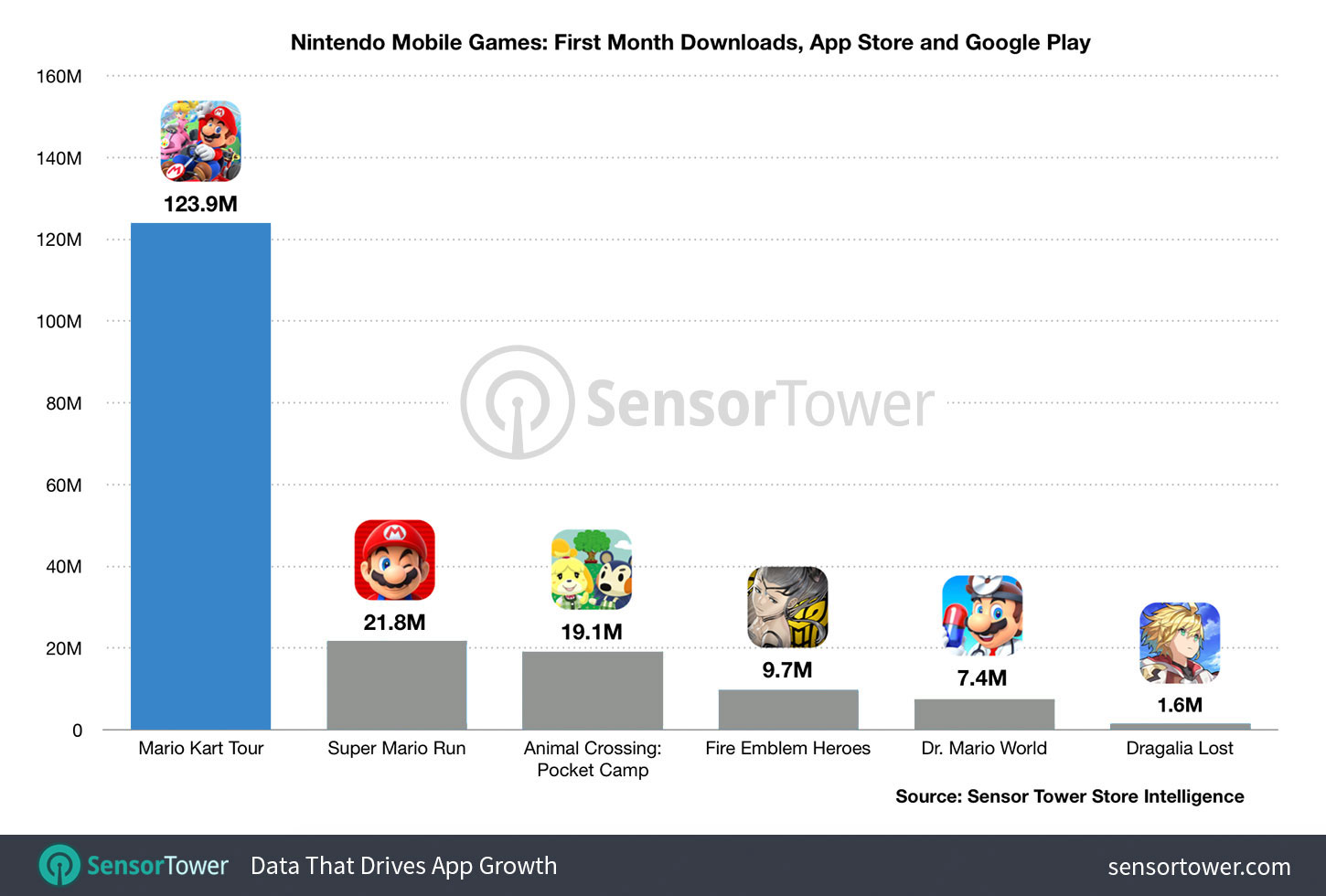Nintendo Mobile Games: First Month Downloads, App Store and Google Play