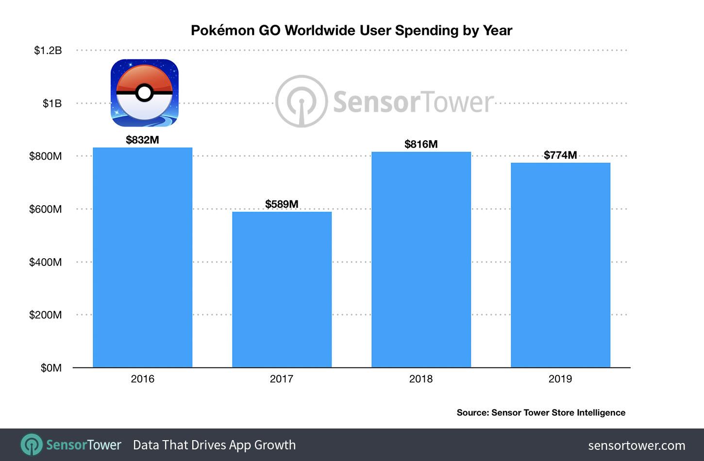 pokemon-go-lifetime-revenue-3-billion-chart-final Pokémon GO capturou US$ 3 bilhões de dólares até agora