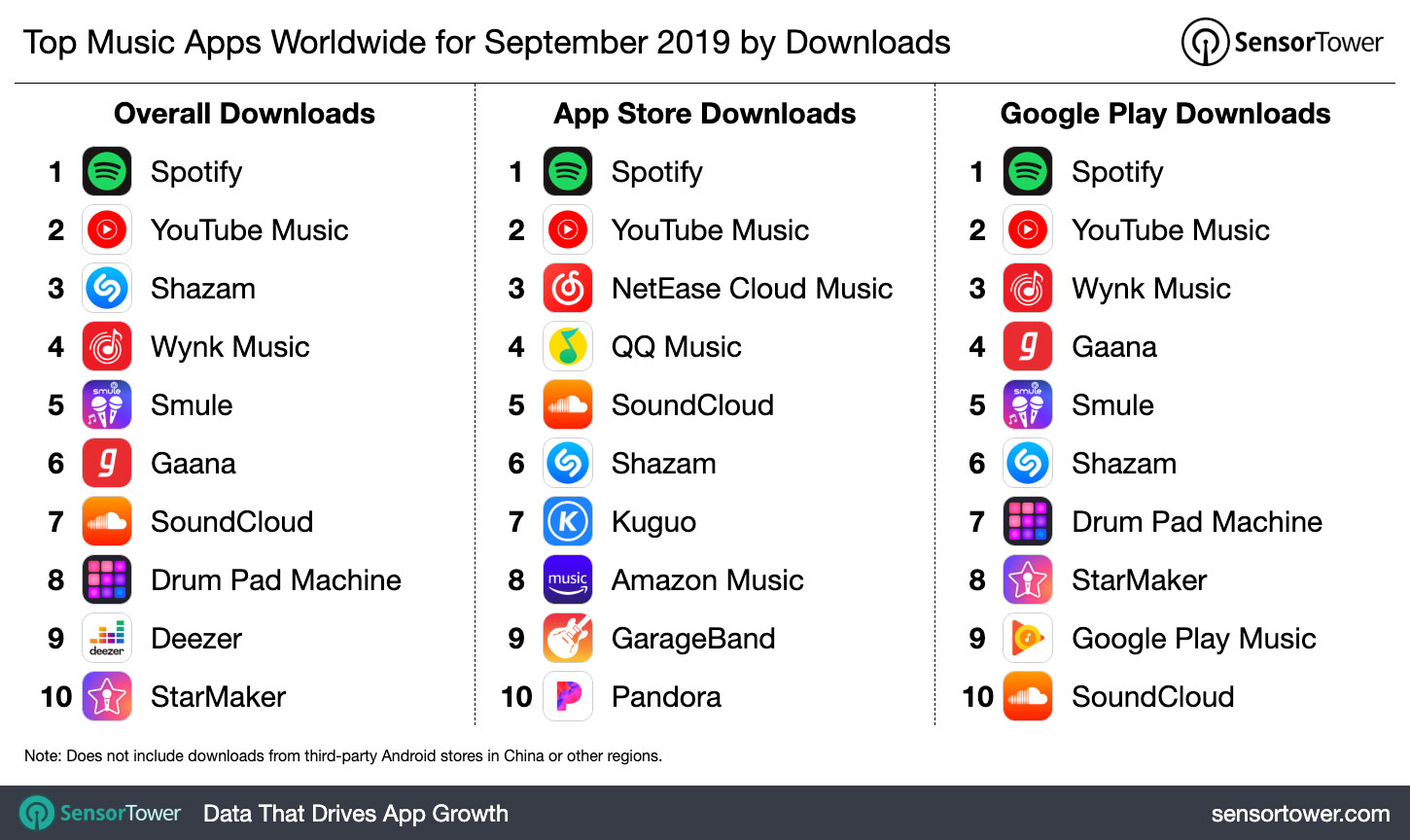 Top Music Apps Worldwide For September 2019 By Downloads