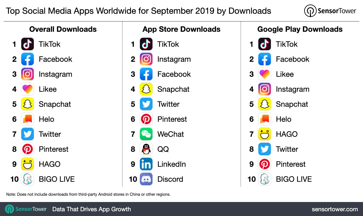 Top Social Media Apps Worldwide for September 2019 by Downloads