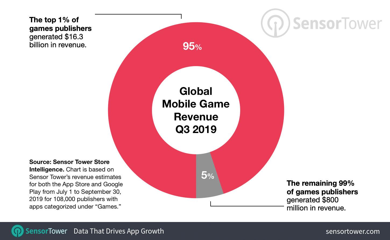 Как поживает рынок мобильных игр – последняя статистика