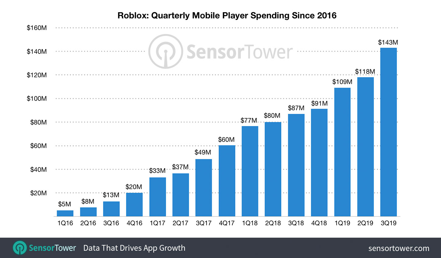 Roblox Mobile Has Grossed More Than 1 Billion In Lifetime Revenue