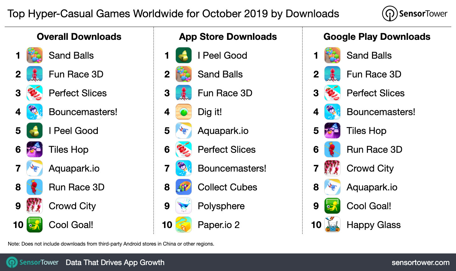 Top Hyper Casual Games Worldwide for October 10 by Downloads