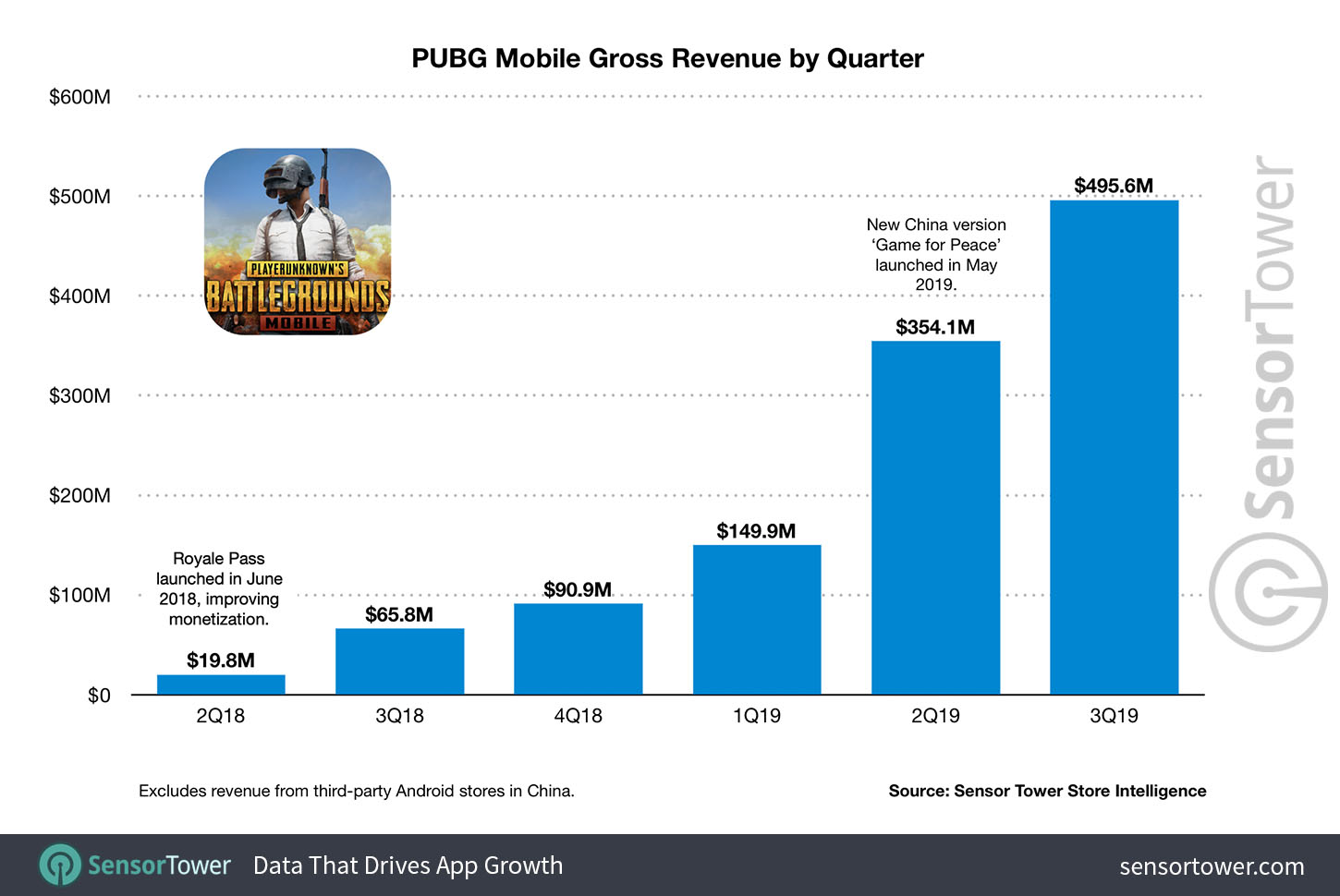pubg-mobile-gross-revenue-by-quarter PUBG Mobile já faturou US$ 1.5 bilhão de dólares