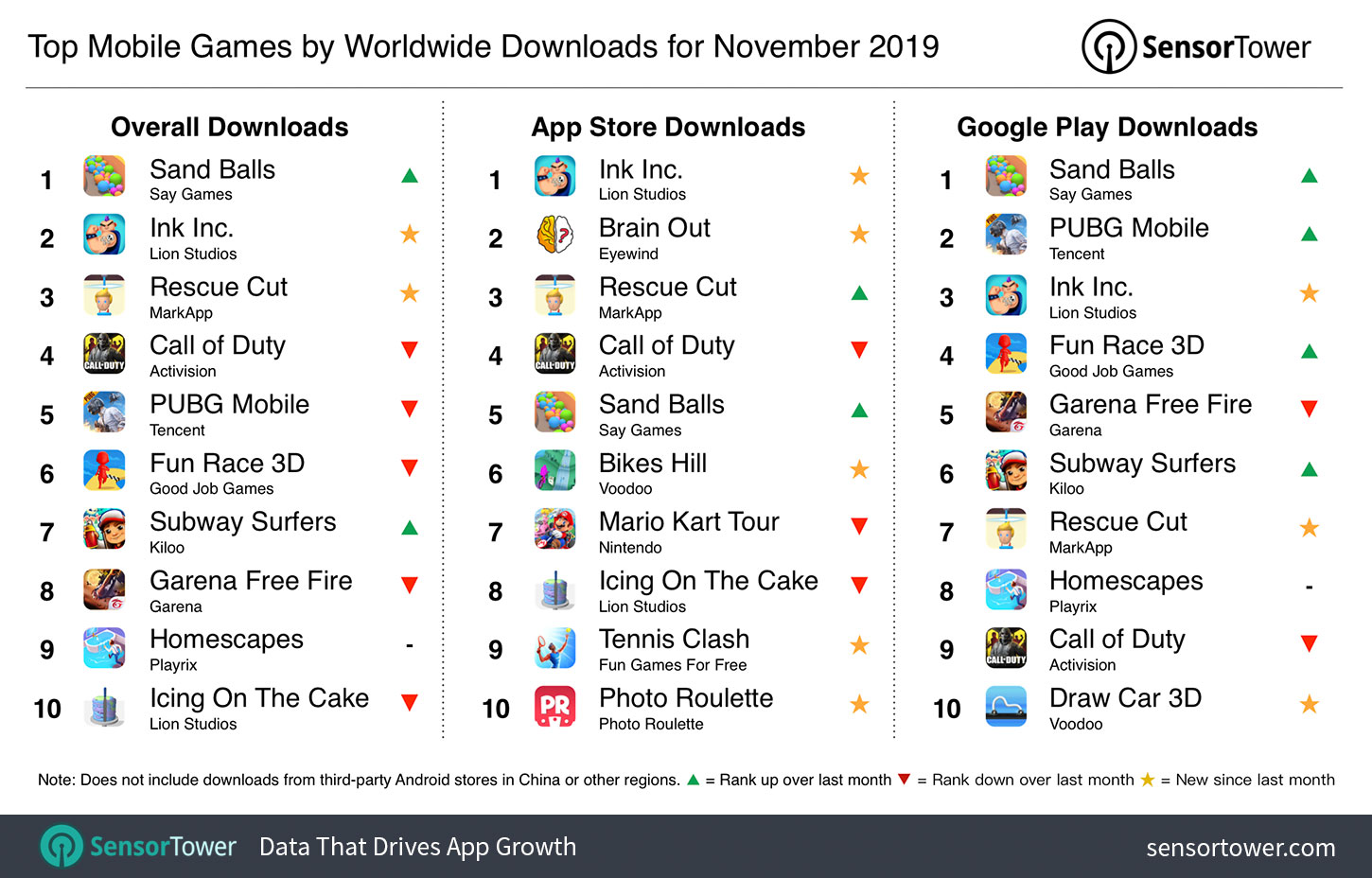 Top Mobile Games Worldwide For November 2019 By Downloads