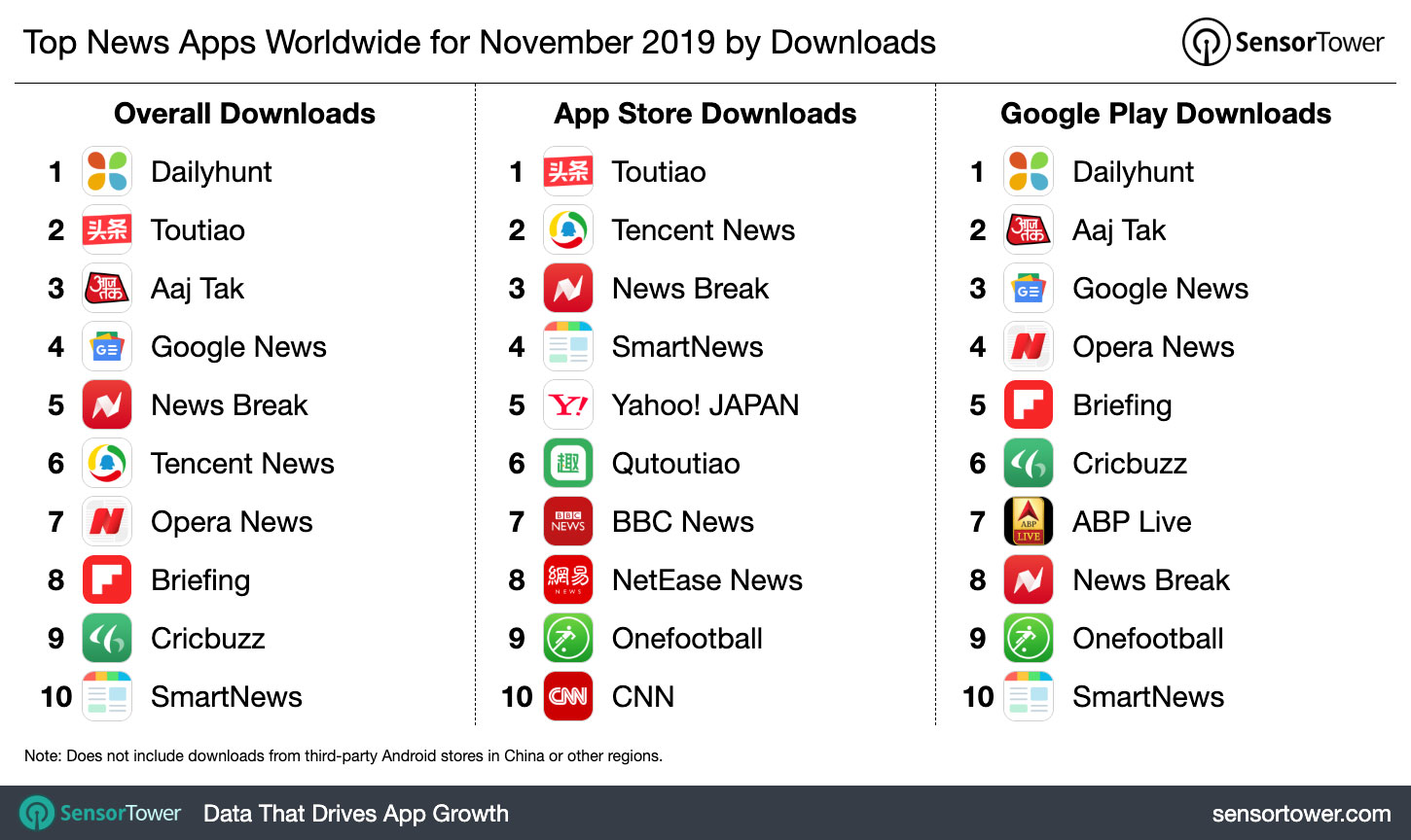 Top News Apps Worldwide For November 2019 By Downloads Internet