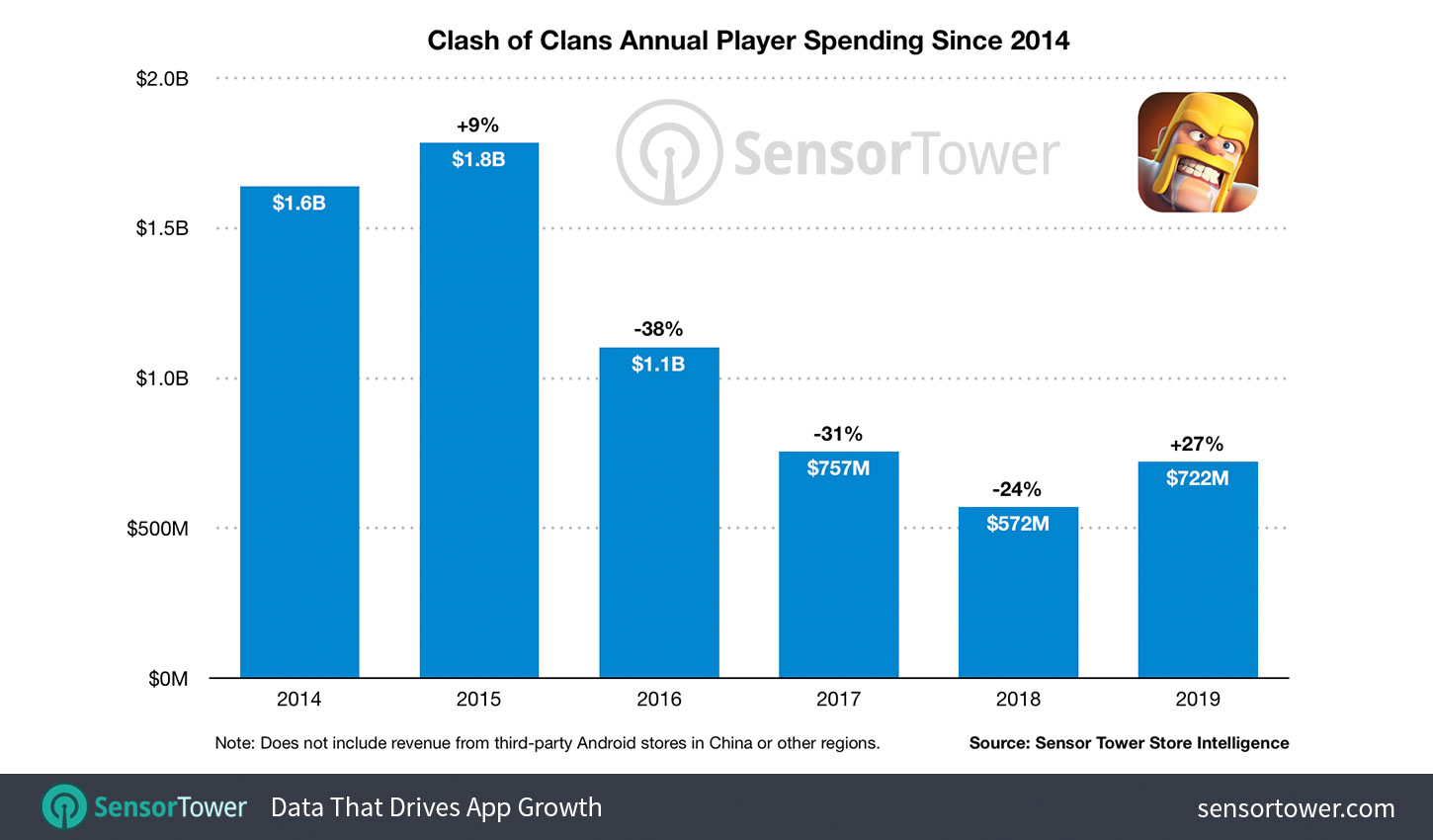 """Clash of Clans Annual Player Spending Since 2014"