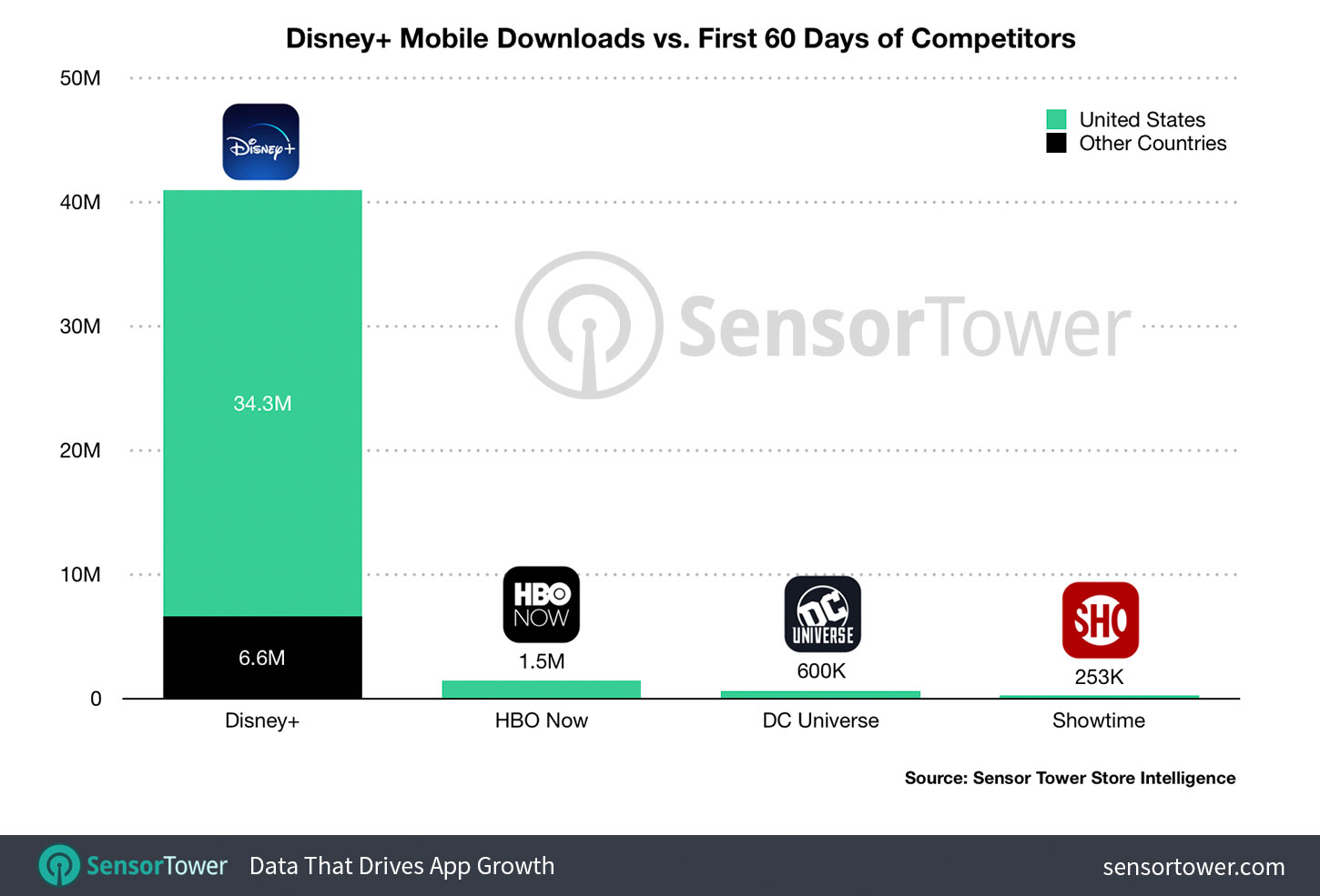 """Disney+ Downloads: First 60 Days"