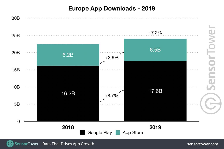 App Europe
