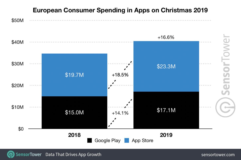 Europe Holiday Season Report App Spending Grew 17 To 40 Million On Christmas